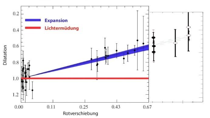 Effekt der Zeitdilatation in Abhängigkeit der Entfernung, angegeben als Rotverschiebung des Lichts